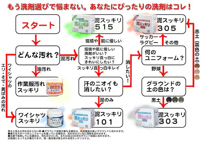泥汚れ専用洗剤フローチャート