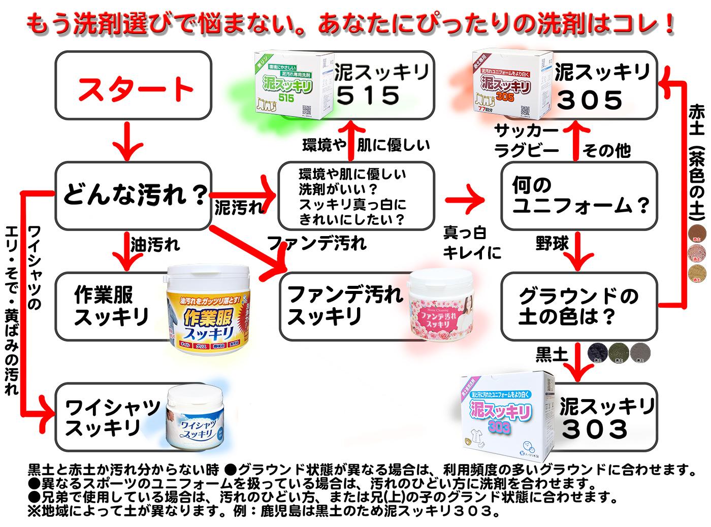 泥汚れ専用洗剤フローチャート