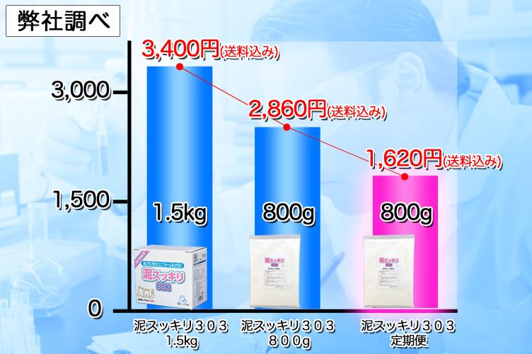 泥スッキリ303価格比較グラフ